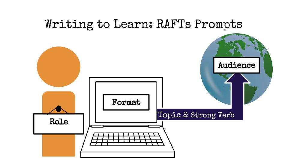 Raft prompts technology writing to learn across the disciplines rafts pronofoot35fo Image collections