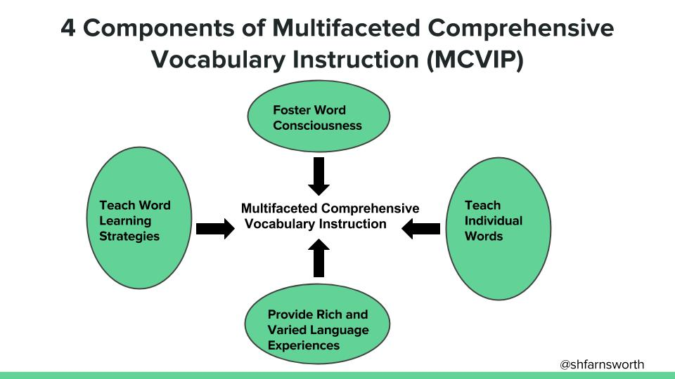 Edtechteacher Technofy Your Vocabulary Instruction From Shaelynn